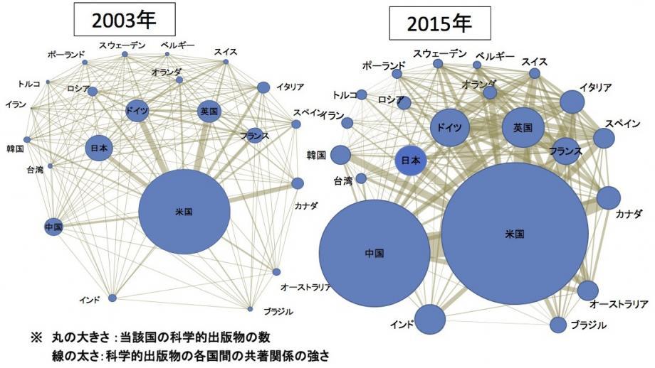 各国の研究力:中国がすごい
